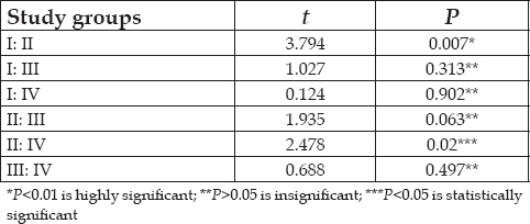 Table 2: Paired <i>t</i>-test, statistical analysis used for intergroup comparison of all the four groups with each other