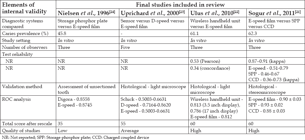 Table 3: Overview of included studies with summary of elements of internal validity assessed