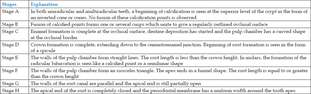 Table 1: Dental formation stages according to Demirjian