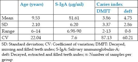 Table 1: Distribution of various variables in human immunodeficiency virus positive group (<i>n</i>=28)
