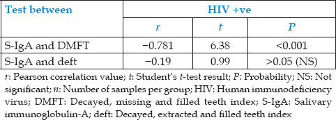 Table 6: Pearson correlation values of salivary immunoglobulin-A with dental caries in human immunodeficiency virus positive group (<i>n</i>=28)