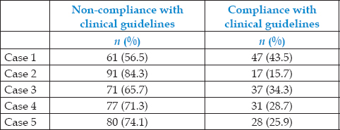 Table 5: Compliance rates to antibiotic guidelines for each of the clinical cases