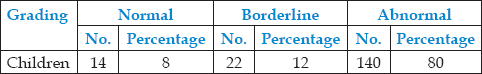 Table 2: Distribution of children rated normal, borderline, abnormal on SDQ by parents in general population