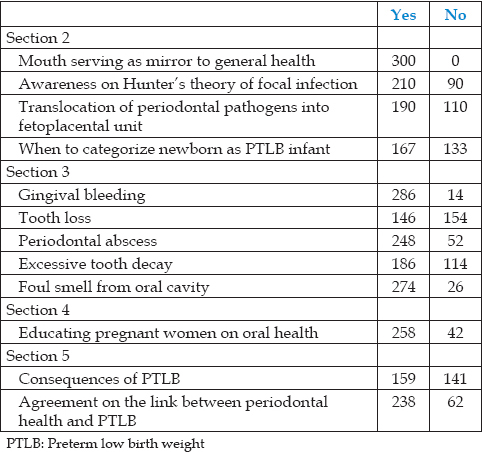 Table 1: Responses to various questions on the link between periodontal health and preterm low birth weight