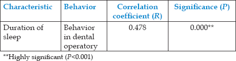 Table 3: Correlation between duration of sleep and behavior of children in dental operatory