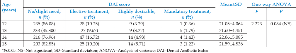 Table 3: Comparison of age-wise distribution of Dental Aesthetic Index scores and orthodontic treatment needs