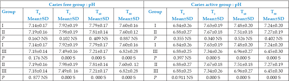 Table 3: Inter subgroup comparison of pH in caries-free group