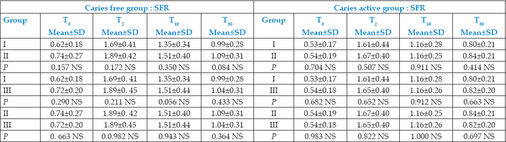 Table 4: Inter subgroup comparison of salivary flow rate in caries-active group