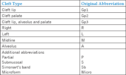 Table 1: Indian Classification as presented by Prof. Balakrishnan (1975)