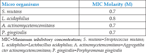 Table 2: Minimum inhibitory concentration of salt water against various microorganisms