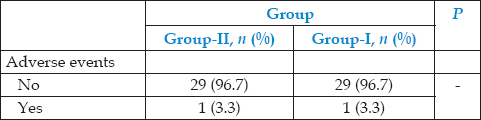 Table 5: Comparison of the mean, standard deviation, and significance (<i>P</i>-value) of difference in incidence of adverse events during sedation in Group-I and Group-II