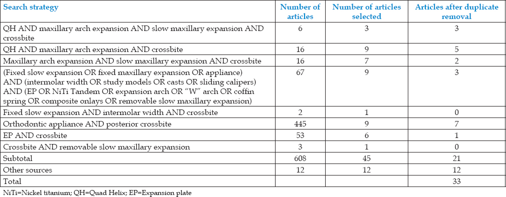 Comparison of effectiveness of quad helix appliance with