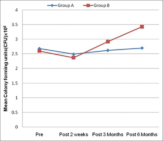 Figure 2: Graph represents salivary <i>Streptococcus mutans</i> counts before and after insertion of space maintainers. Samples collected at baseline, 2 weeks, 3 months, and 6 months have been pooled for Group A and Group B