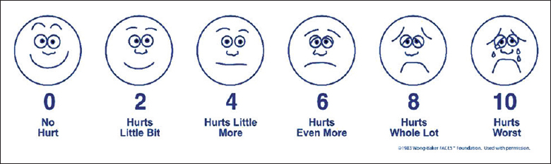 Figure 3: Wong–Baker FACES™ PAIN rating scale