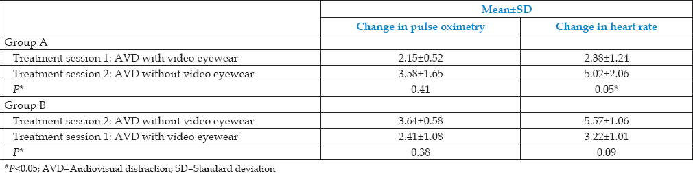 Table 3: Mean changes in pulse oximetry and heart rate
