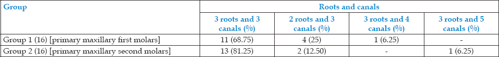 Table 1: Number of the roots and the canals of primary maxillary molars