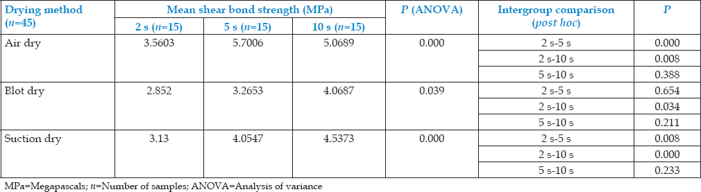 Table 1: Statistical analysis of the mean shear bond strength values obtained with the different drying methods