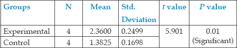 Table 1: Mean Ca /P ratio and standard deviation of the experimental group and control group