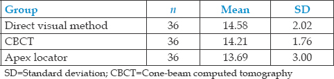 Table 1: Mean root canal length of primary anterior teeth using direct visual method, apex locator, and cone-beam computed tomography