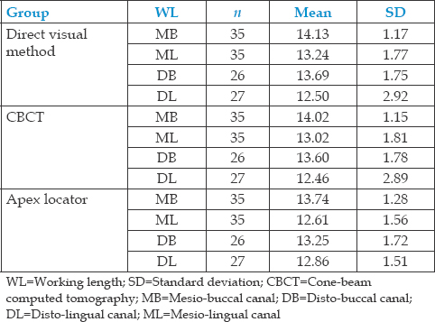 Table 3: Mean root canal length of primary mandibular molar teeth using direct visual method, apex locator, and cone-beam computed tomography