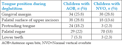 Table 2: Prevalence of anterior open bite and normal vertical overbite with different variables