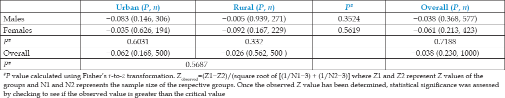 Table 4: Pearson correlation coefficients between body mass index, dmft, and gender in urban and rural populations