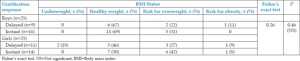 Table 9: Intragroup association between body mass index and gratification response among caries-free boys and girls