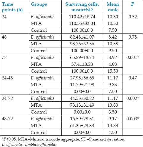 Table 3: Comparison of three groups with respect to percentage of survival cells at 24, 48, and 72-h time points by Kruskal-Wallis ANOVA