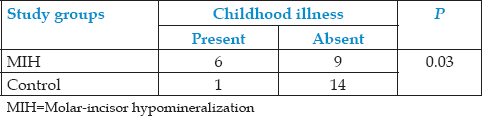 Table 2: Childhood illness among children included in study groups