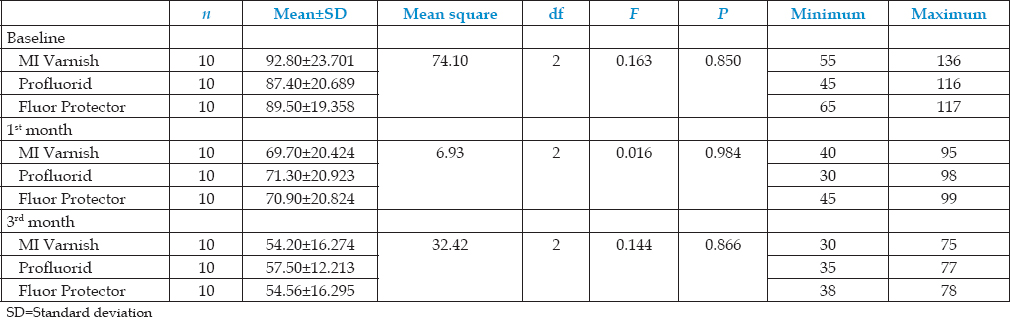 Table 4: Comparison of mean <i>Streptococcus mutans</i> count in biofilm of three fluoride varnish groups without prior oral prophylaxis at different time intervals