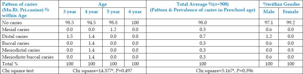 Table 12: Age and Gender wise Prevalence & Pattern of Caries in Mandibular Right Primary Canine