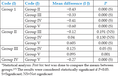 Table 3: Pairwise comparison of mean and standard deviation among four groups (at 3 mm)