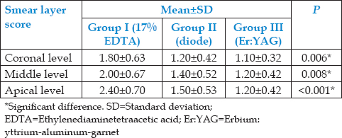 Table 1: Smear layer removal score of Group I, II, and III at coronal, middle, and apical third using the Kruskal-Wallis test