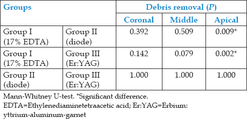 Table 4: Intergroup comparison of mean debris removal score at coronal, middle, and apical third using the Mann-Whitney U-test