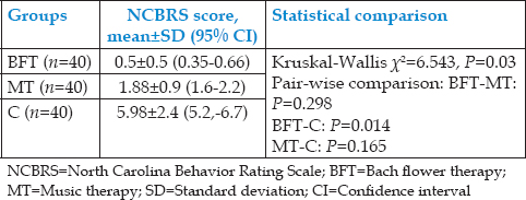 Table 2: Comparison of North Carolina Behavior Rating Scale scores of child's behavior measured during the dental procedure between the three groups