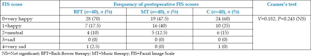 Table 3: Comparison of postoperative patient-reported dental anxiety as measured by Facial Image Scale among the three groups