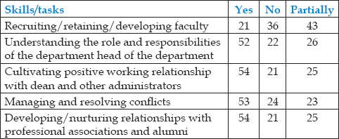 Table 3: Respondents distribution about trainings undertaken before becoming head of the department