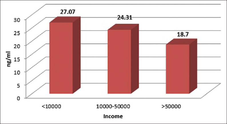 Figure 2: Mean Vitamin D levels based on income