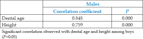 Table 8: Inter relationship of dental age and height in boys