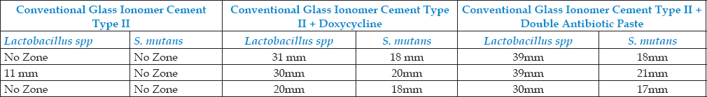 Table 3: Inhibition zones in millimetre for conventional Glass Ionomer Cement Group