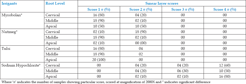 Table 1: Intra group comparison of smear layer removal at different root levels
