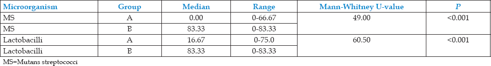 Table 4: Comparison of percentage reduction of mutans streptococci Log<sub>10</sub> (colony-forming unit+1) and lactobacilli Log<sub>10</sub> (colony-forming unit+1) from baseline between two groups by Mann-Whitney U-test