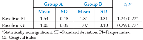 Table 2: Comparison of mean baseline scores of plaque index and gingival index in two groups