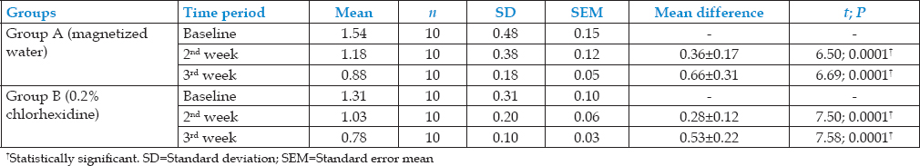 Table 3: Intragroup comparison of plaque index at 2<sup>nd</sup> - and 3<sup>rd</sup>-week follow-up with baseline in Group A and B